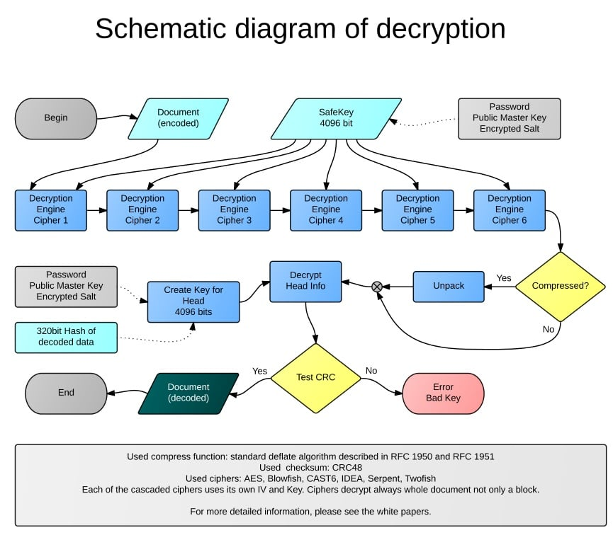 Schematic diadram of decription