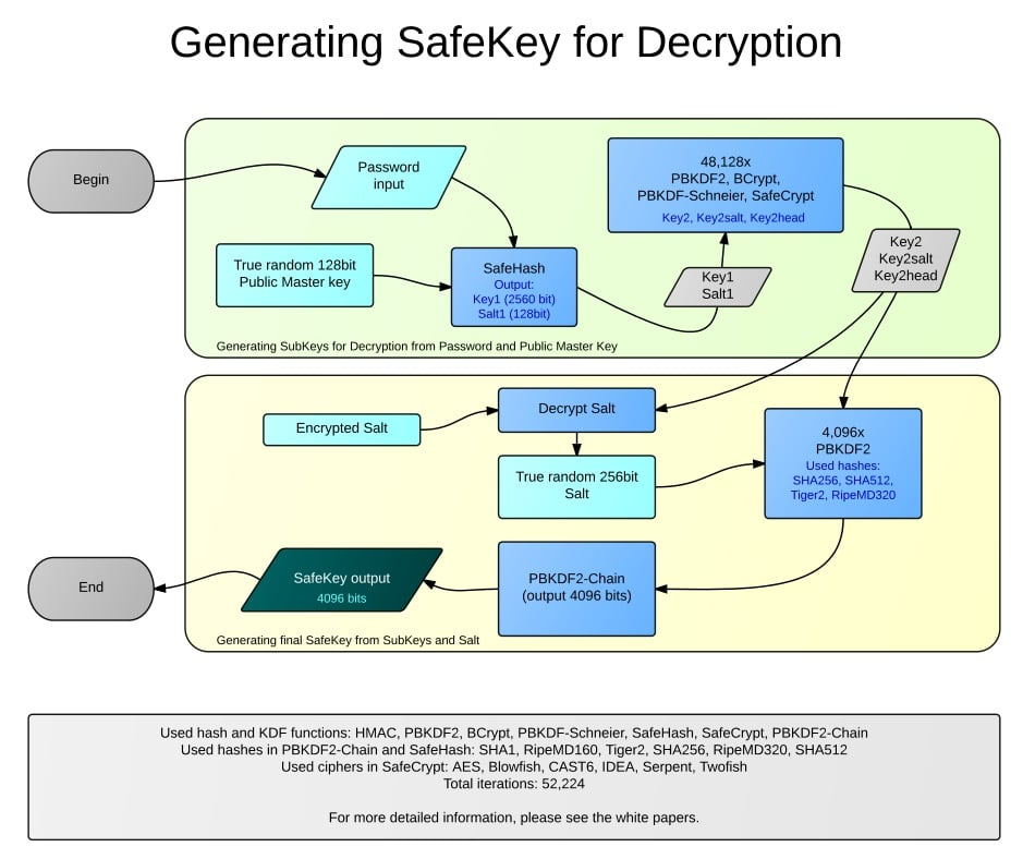 Generating SafeKey for Decryption