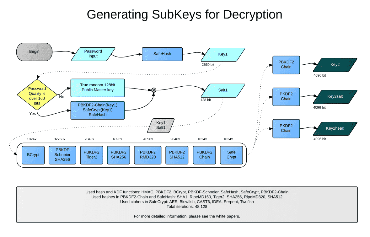Generating SubKeys for Decryption